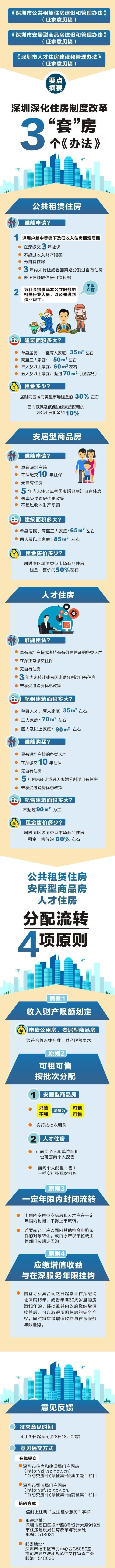 深圳住房改革制度