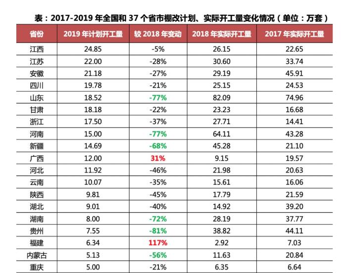 2019各地棚改预计开工量数据出炉  中国棚改计划最新消息