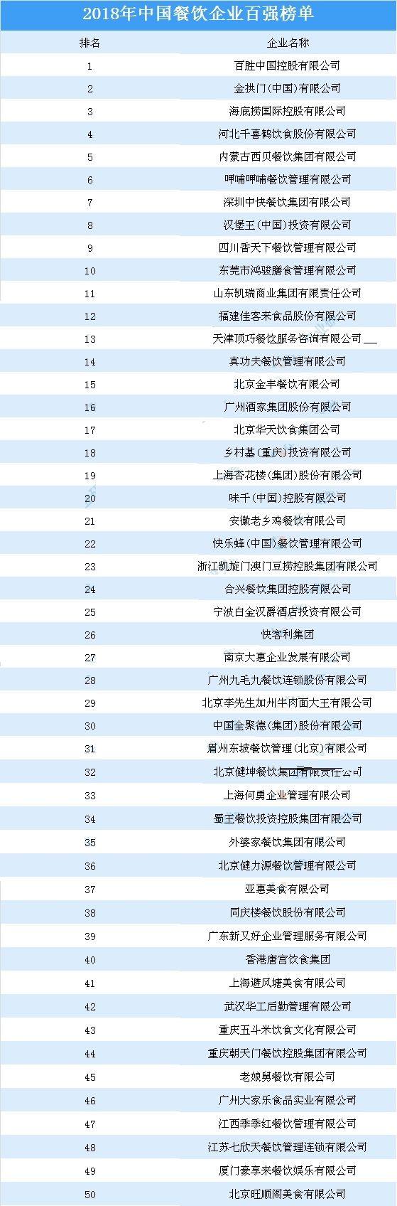 中国餐饮企业百强榜  2018年中国餐饮企业百强排名榜单