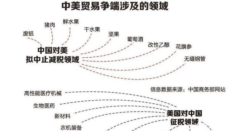 2019中美贸易战最新消息 中美贸易战帮助了中国?