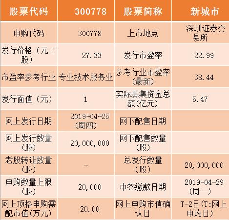 4月25日新股申购交易提醒 新城市(300778)明日申购