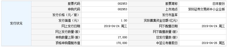 4月24日新股申购交易提醒 日丰股份(002953)今日申购
