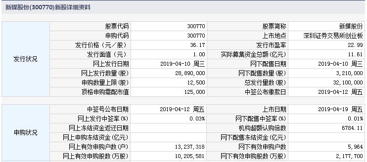 4月19日新股上市交易提示 新媒股份今日上市
