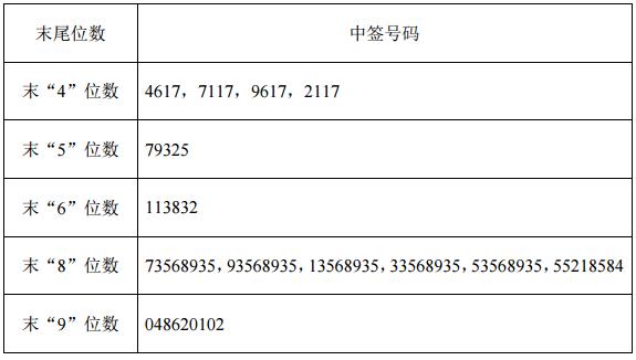 运达股份中签号查询 运达股份中签号共132,282个