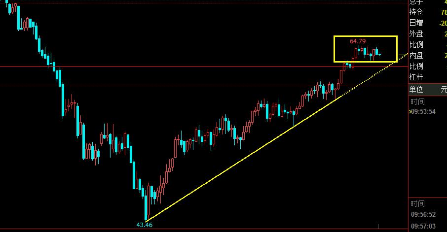 最新原油价格与走势分析 今日原油价格走势图(4.18)