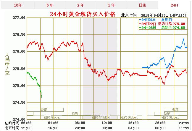 今天黄金价格多少一克 最新黄金价格走势图查询(4.23)