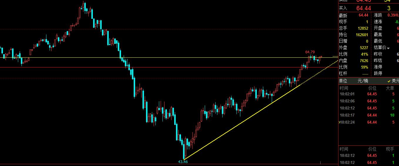 最新原油价格与走势分析 今日原油价格走势图(4.17)