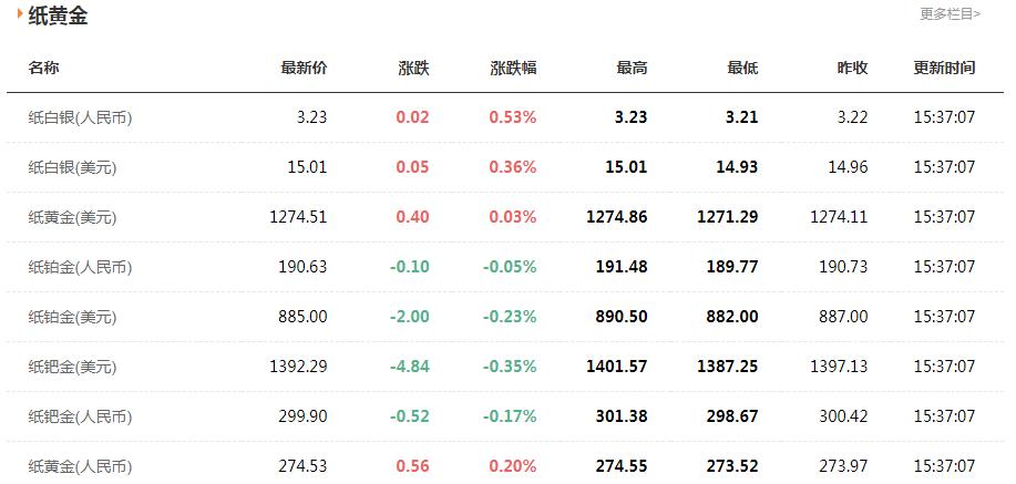 今日最新纸黄金价格行情(4.18)