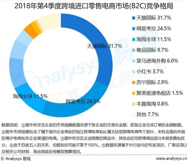网易考拉合并亚马逊中国海外购业务?双方或采取换股方式