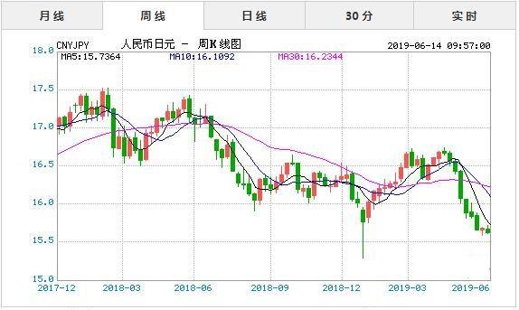 6月14日今日人民币对日元汇率实时行情一览表