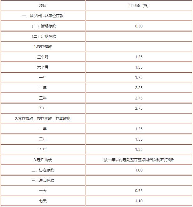 中国银行存款利率2019最新 中国银行存款利率多少?