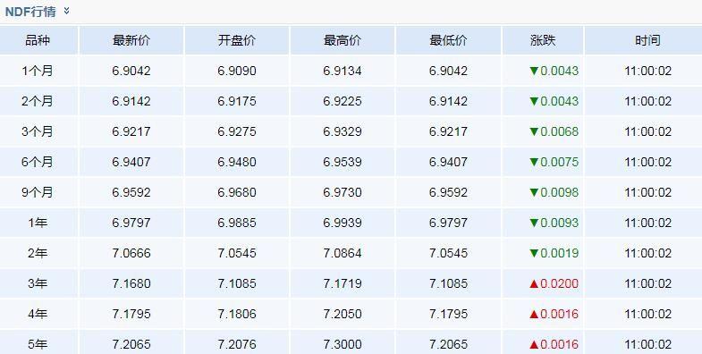 6月13日人民币NDF市场远期外汇合约汇率查询